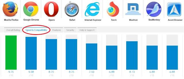 Perbandingan Kecepatan Browser Terbaik