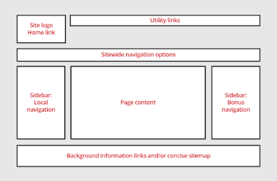 how to SEO your website using layout-techgot