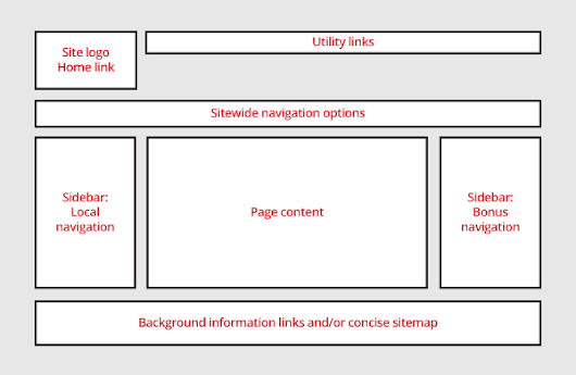 SEO in Design and Layout of a Website | how to SEO your website using layout