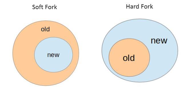 Minh họa giữa Hard Fork và Soft Fork
