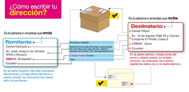 codigo postal ecuatoriano