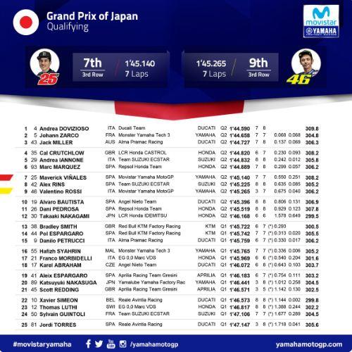 Kualifikasi MotoGP Jepang: Dovizioso Pole Position, Rossi P9