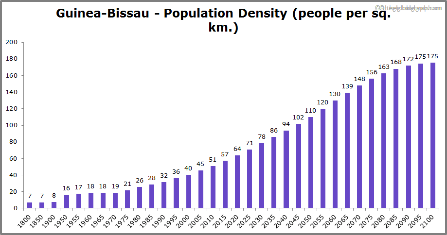 Guinea-Bissau  Population Density (people per sq. km.)