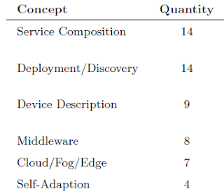 IoT Concepts and the Quantity of their usage