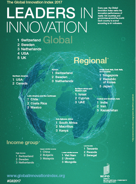 Brics last week wipo cornell university insead and their knowledge partners published their annual global innovation index gii 2017 fandeluxe Choice Image
