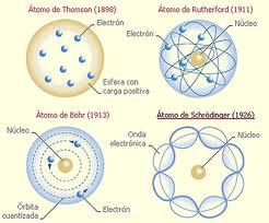 Prof Ariel De León Modelos Atómicos Y Estructura Atómica