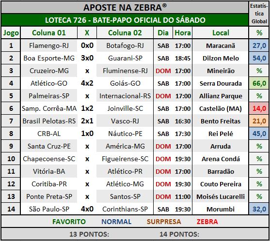 LOTECA 726 - BATE-PAPO OFICIAL DO SÁBADO 05