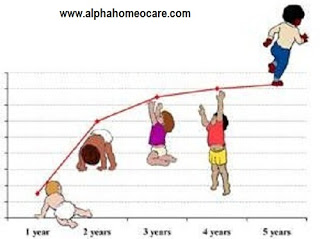 Normal growth of a child