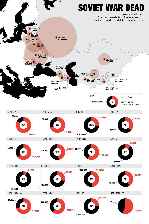 Soviet war dead
