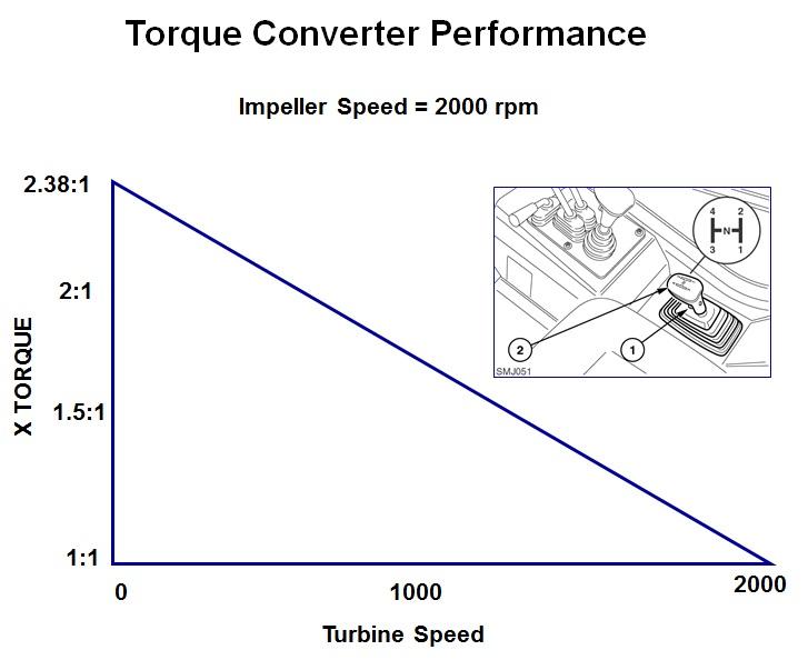 AGRICULTURE MACHINE MAINTENANCE AND REPAIR: TORQUE