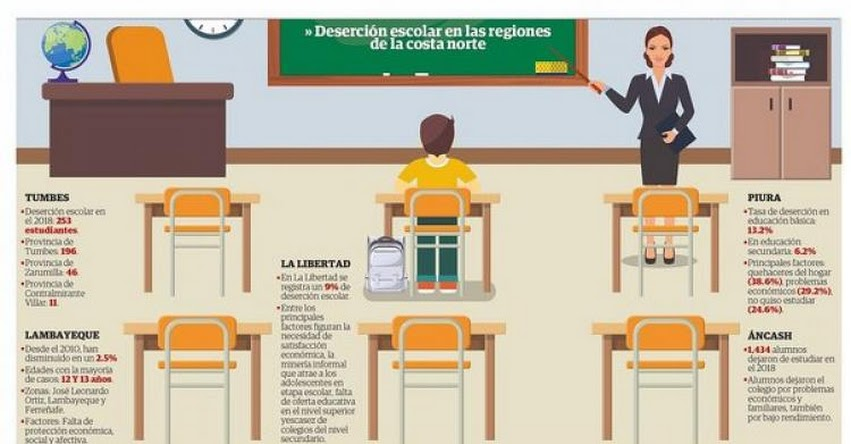 Deserción escolar preocupa a las autoridades del norte (INFOGRAFÍA)