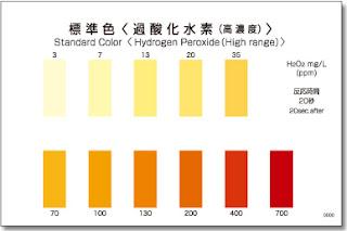 Test thử Hydrogen Peroxide (H2O2) - kiểm tra nhanh hàm lượng Hydrogen Peroxide (H2O2) - test nhanh kyoritsu - test nhanh cod