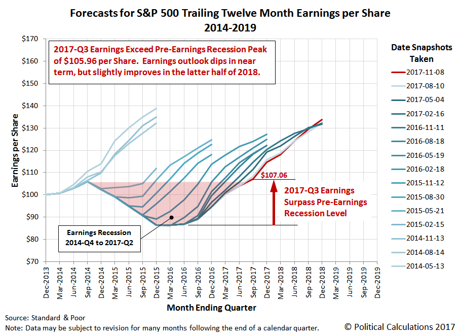 Forecasts for S&P 500 Trailing Twelve Month Earnings per Share, 2014-2019, Snapshot on 8 November 2017