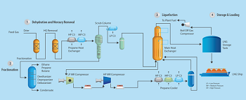 flow diagram proses pencairan gas