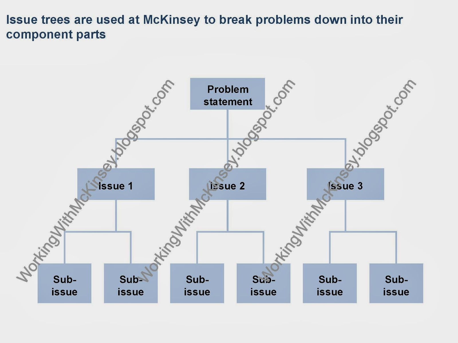 Working With Mckinsey 4 Reasons Issue Trees Are Used For