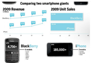 : the rise and fall of blackberry : its biggest mistake