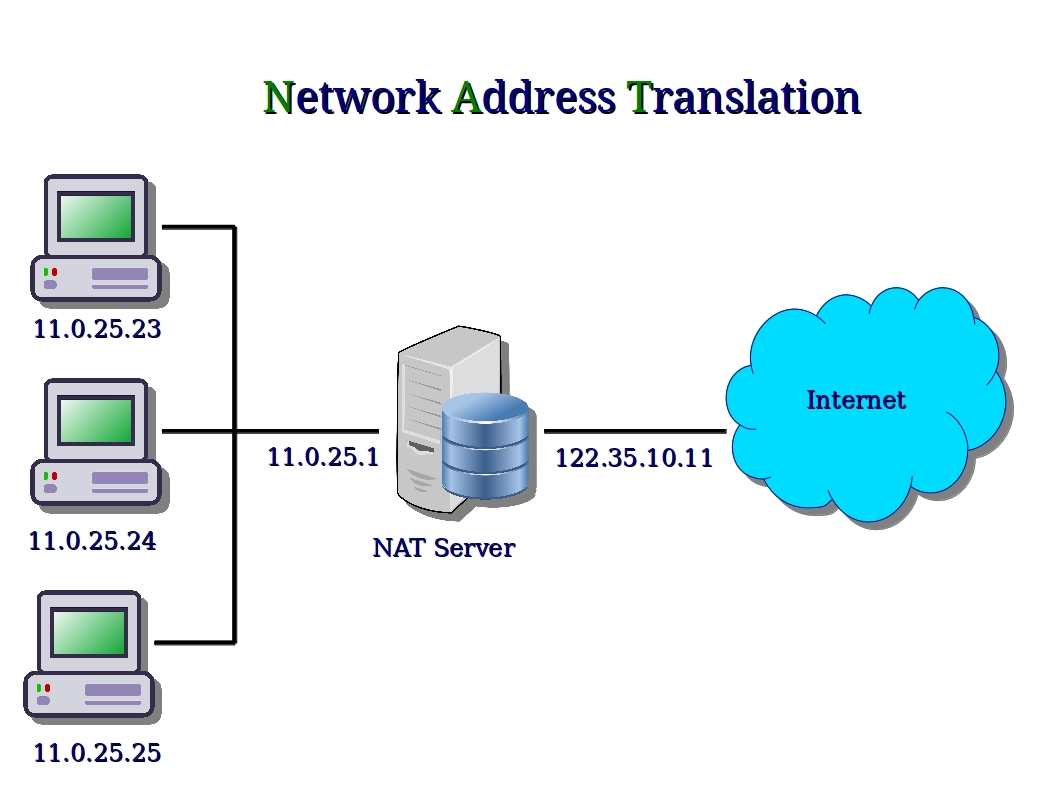 network address translation Method of concealing a set of host addresses on a private network behind a pool of public addresses using nat allows conservation of registered ip addresses within private networks, simplifies ip address management through a form of transparent routing, and increases network privacy by hiding internal ip addresses from external networks.