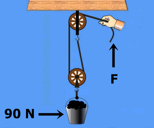 Soal Latihan Materi Usaha, Bentuk Energi, Perubahan Energi, Pesawat Sederhana, Katrol, dan Bidan Miring Beserta Kunci Jawabannya Part 2