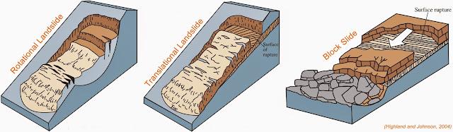 Apa yang dimaksud dengan Tanah Longsor? - Tipe / Jenis Tanah Longsor menurut Varnes, 1978. - Penyebab Tanah Longsor dalam Aspek Geologi, Aspek Morfologi dan Aspek Manusia - Hubungan Tanah Longsor dengan Air, Aktivitas Seismik, Aktivitas Gunungapi - Mitigasi Bencana Alam Tanah Longsor / Gerakan Tanah.