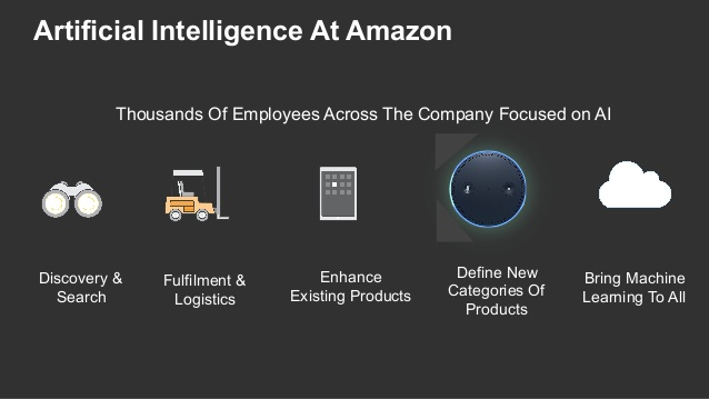amazon artificial intelligence