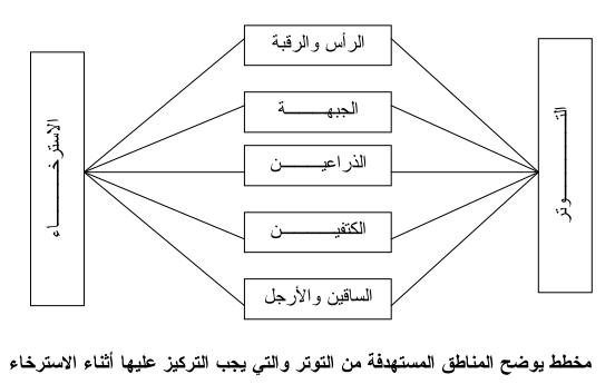 مخطط  يوضح مناطق المستهدفة من التوتر و التي يجب تركيز عليها اثناء الاسترخاء