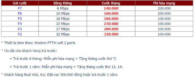 Lắp Đặt Wifi FPT Phường Lợi Bình Nhơn 1