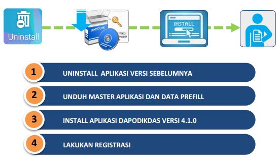 gambar cara install aplikasi dapodik di laptop