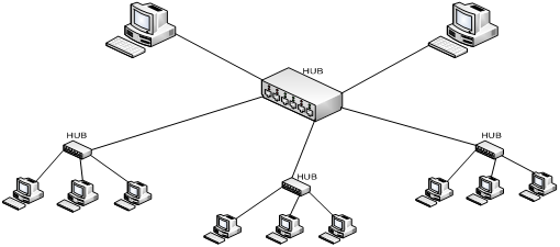 difference between active hub and passive hub