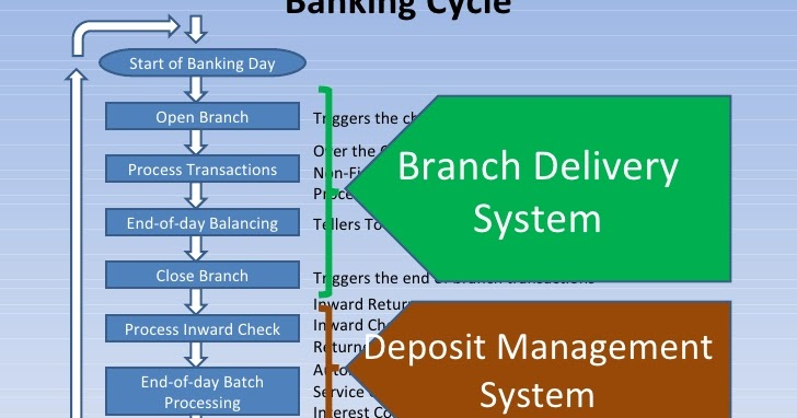 business intelligence system in banking industry case study of samam bank of iran Possible implications of the rise of ai on the banking industry  in order to simulate a system that is even  the new wave of artificial intelligence.