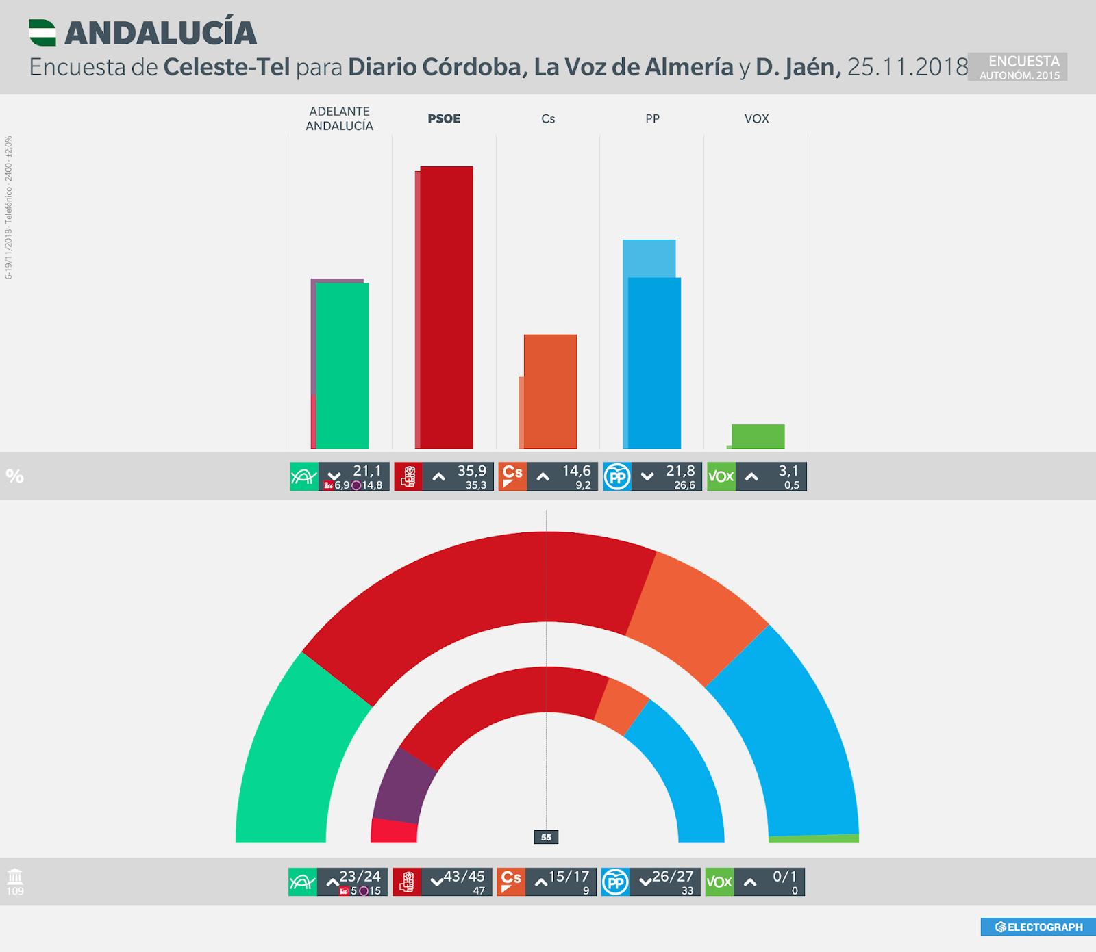 Gráfico de la encuesta para elecciones autonómicas en Andalucía realizada por Celeste-Tel en noviembre de 2018