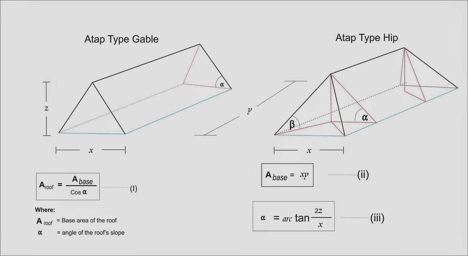 Overstek Baja Ringan Cara Menghitung Luasan Atap Bangunan M2 - Artikel Teknik ...