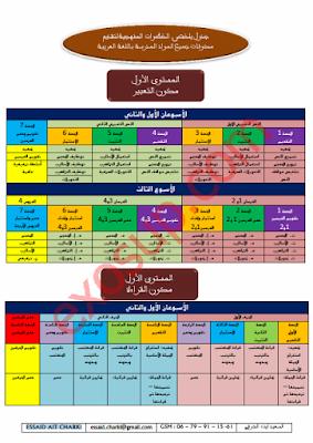 جدول يلخص الخطوات المنهجية لتقديم مكونات جميع المواد المدرسة باللغة العربية منهجية تدريس جميع المواد المدرسة باللغة العربية في جميع مستويات التعليم الابتدائي للاستاذ السعيد ايت الشرقي