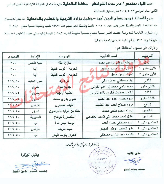 نتيجة امتحانات الشهادة الابتدائيه محافظة الدقهليه 2014 الترم الثانى - الصف السادس الابتدائى