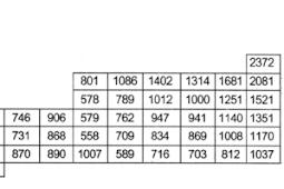 Pengertian Energi Ionisasi dalam Tabel Periodik Kimia