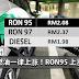 下周燃油一律上涨!RON95 上涨7仙!