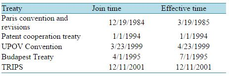 Table Attribute: The effective time of each IP treaty ratified by China.