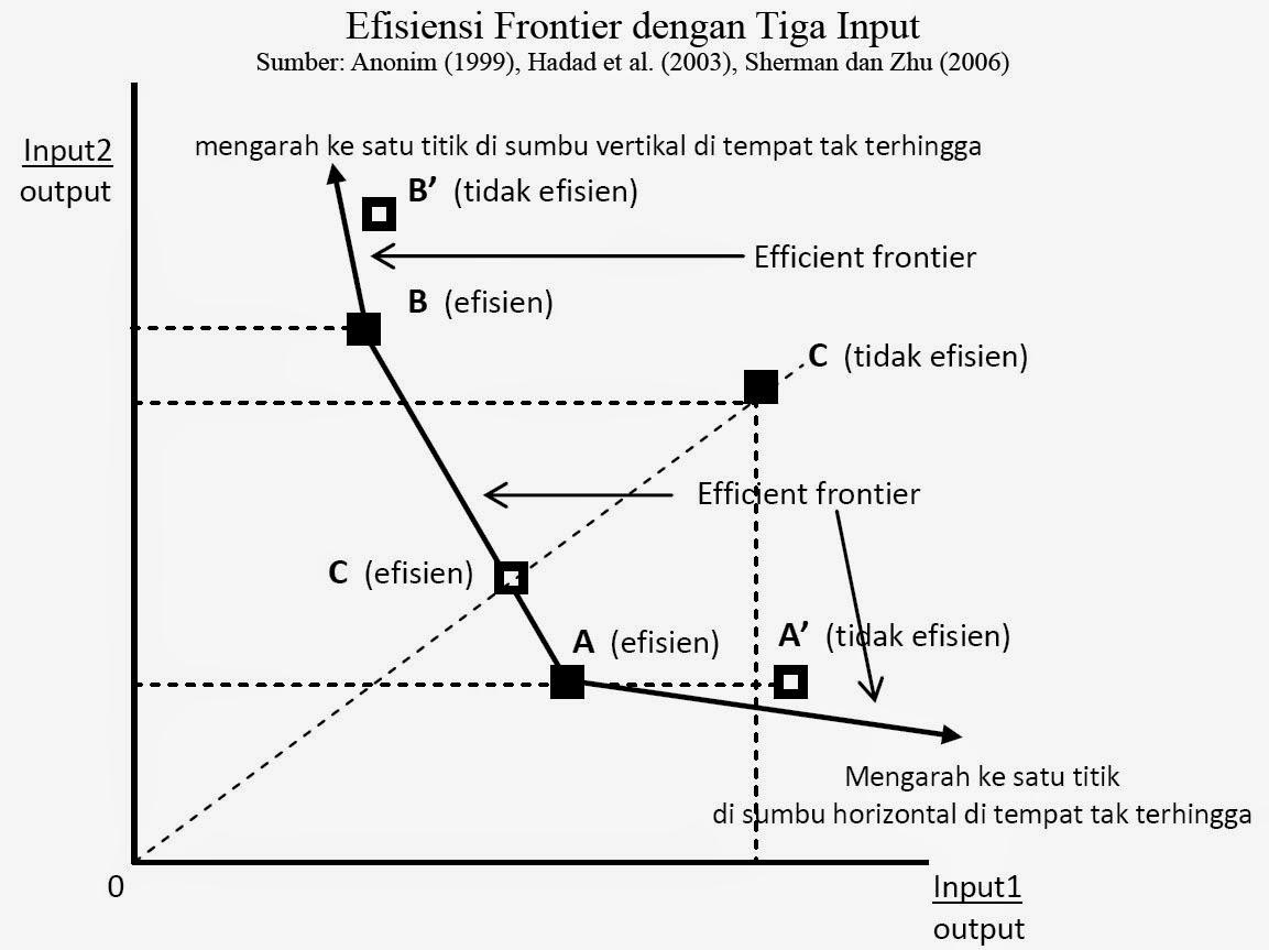 Efisiensi Frontier dengan Tiga Input (Anonim (1999), Hadad et al. (2003), Sherman dan Zhu (2006)