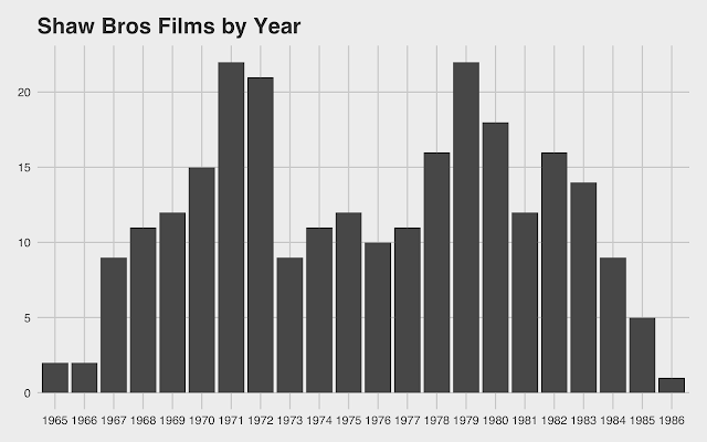 Shaw Brothers Studio number of Kung Fu movies by year.  StrengthFighter.com