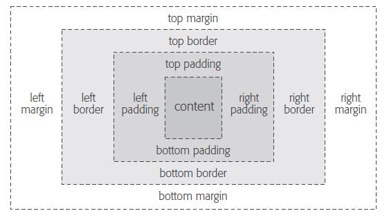 Memahami penulisan Padding, Margin dan Border pada CSS