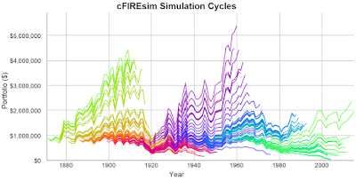 cFIREsim Simulation Cycles with starting wealth of EUR800,000 and spending of EUR25,000