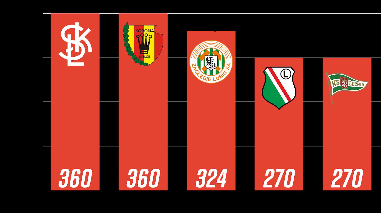 Najwięcej rozegranych minut przez młodzieżowców z rocznika 1999 i młodsi po 4. kolejce PKO Ekstraklasy<br><br>Źródło: Opracowanie własne na podstawie 90minut.pl<br><br>graf. Bartosz Urban