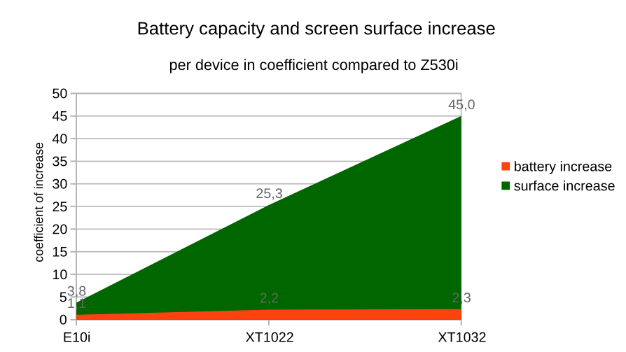 Battery and screen surface increase coefficient with Z530i as base