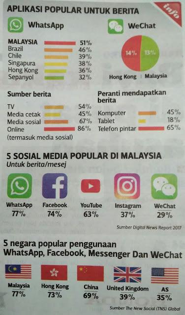 Orang Malaysia pengguna WHATSAPP paling ramai di dunia.