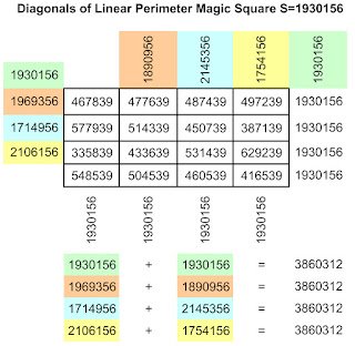 Diagonals of linear perimeter magic square of order-4 with magic sum S=1930156