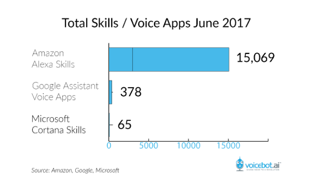 The number of available apps for Alexa as of Jun 2017