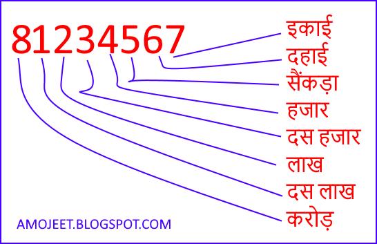 Rules-Of-Divisibility-bhajakta-ke-niyam