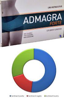 Pareri forumuri slabire Admagra Forte