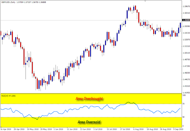 Mengetahui Sinyal Beli/Jual dalam Trading