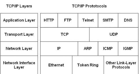 What is TCP and IP protocol