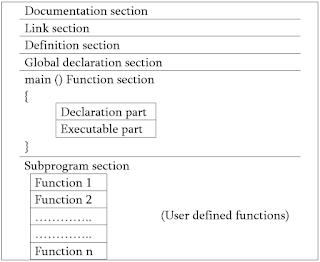 Write down the basic structure of C programming.